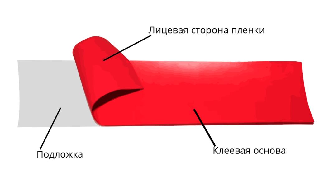 схема технології термопереносу на тканину